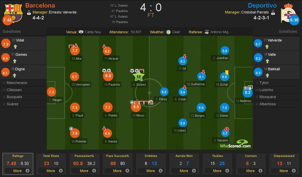 Messi lap hat-trick sut trung khung go, Barca van thang 4-0 hinh anh 10