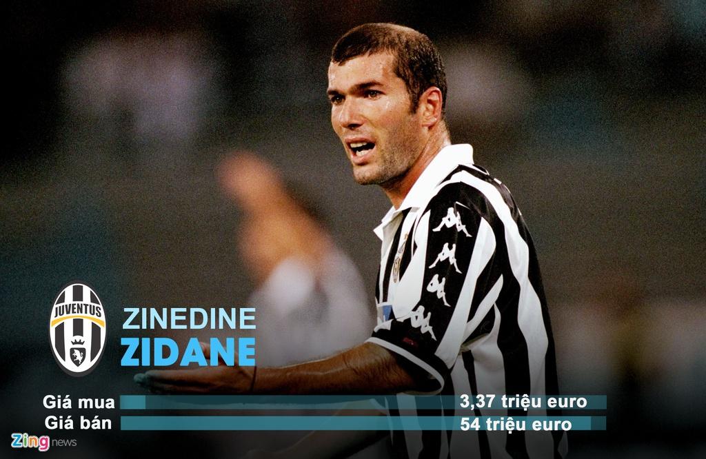 Coutinho, Zidane va nhung vu chuyen nhuong hoi nhat lich su hinh anh 1