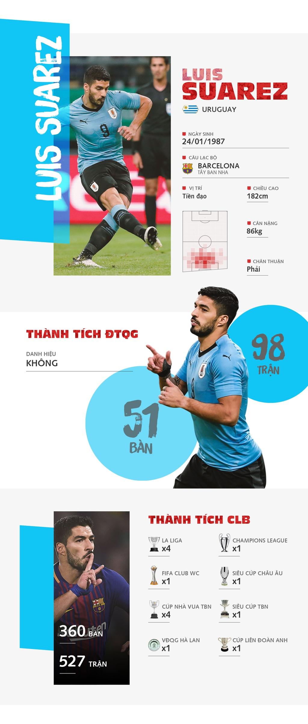 Luis Suarez - hong phao chu luc cua Uruguay hinh anh 1