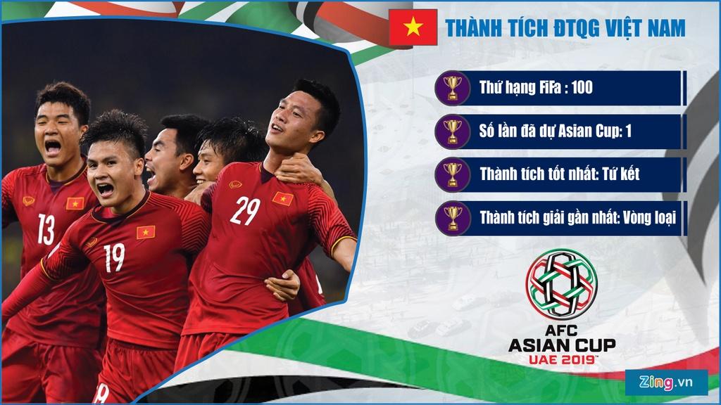 Thanh tich cua cac doi tuyen o bang D du Asian Cup anh 3