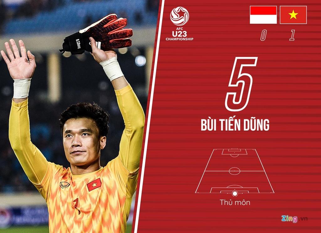 cham diem U23 Viet Nam anh 1