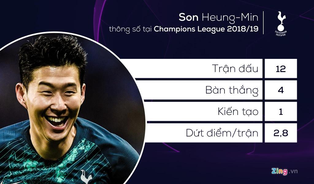 Son Heung-min sanh vai Ronaldo o doi hinh tieu bieu Champions League hinh anh 9