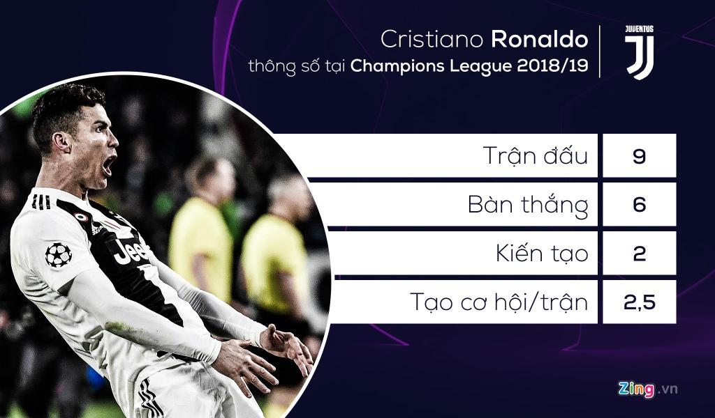 Son Heung-min sanh vai Ronaldo o doi hinh tieu bieu Champions League hinh anh 11