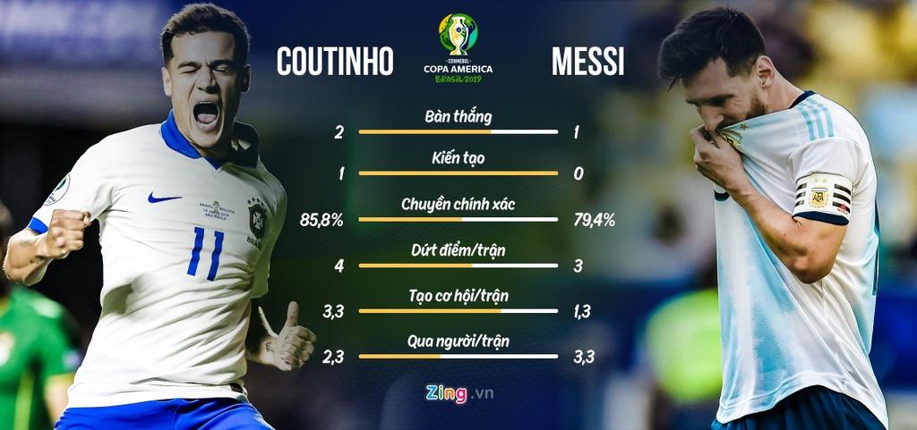 Messi lep ve so voi Coutinho truoc tran sieu kinh dien Nam My hinh anh 4