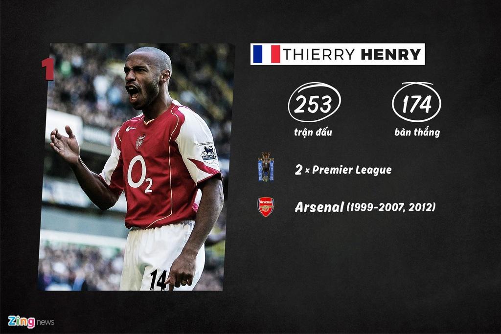 Thierry Henry - chu ky thay doi lich su Arsenal va Premier League hinh anh 7