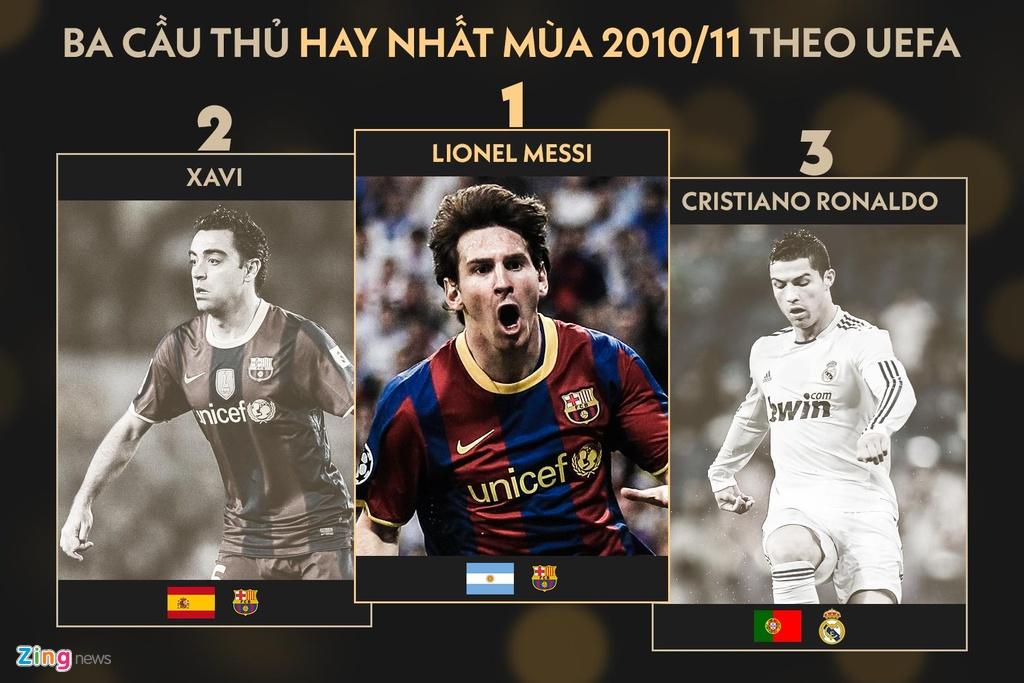 Ronaldo lam dieu Messi khong the trong 9 nam qua hinh anh 1