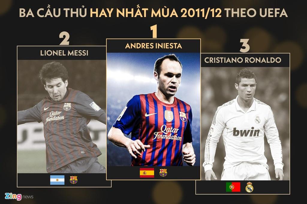 Ronaldo lam dieu Messi khong the trong 9 nam qua hinh anh 2