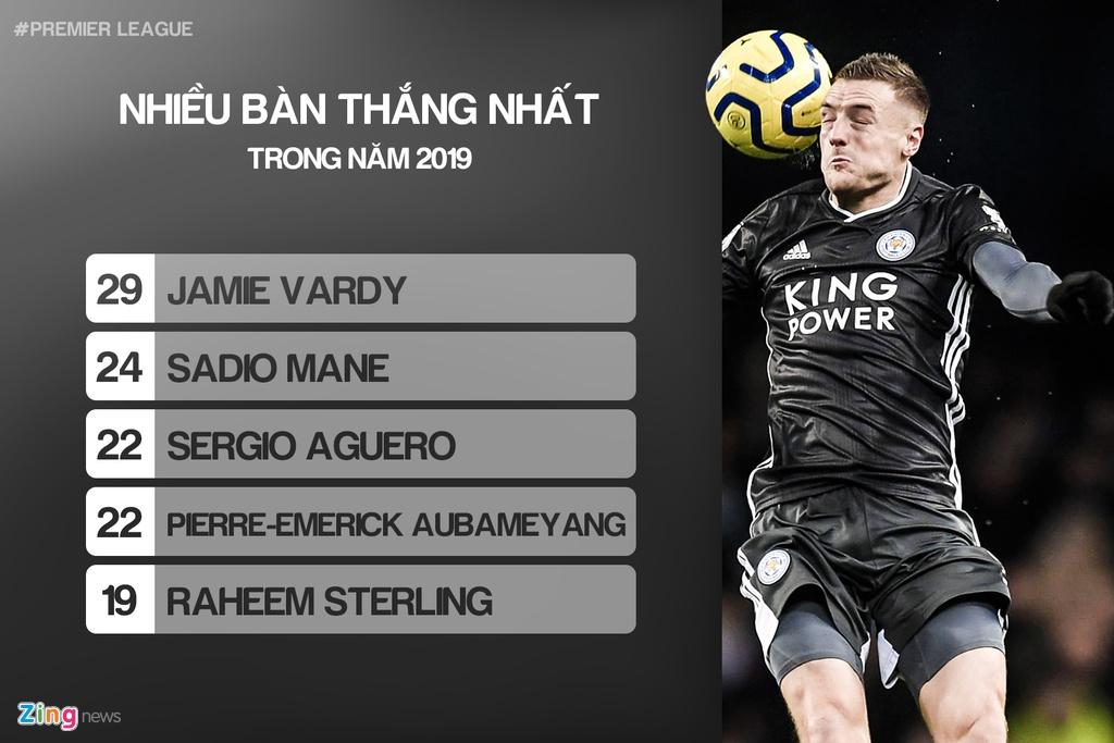 Nhung cai nhat tai Premier League trong nam 2019 hinh anh 1 01_most_goals_zing.jpg