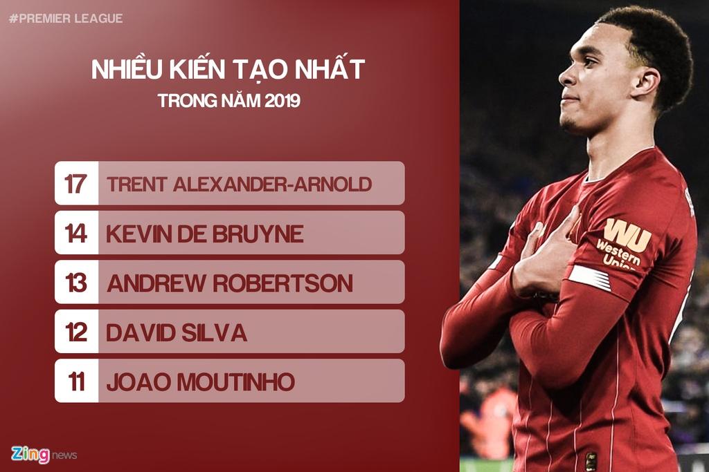 Nhung cai nhat tai Premier League trong nam 2019 hinh anh 2 02_most_assists_zing.jpg