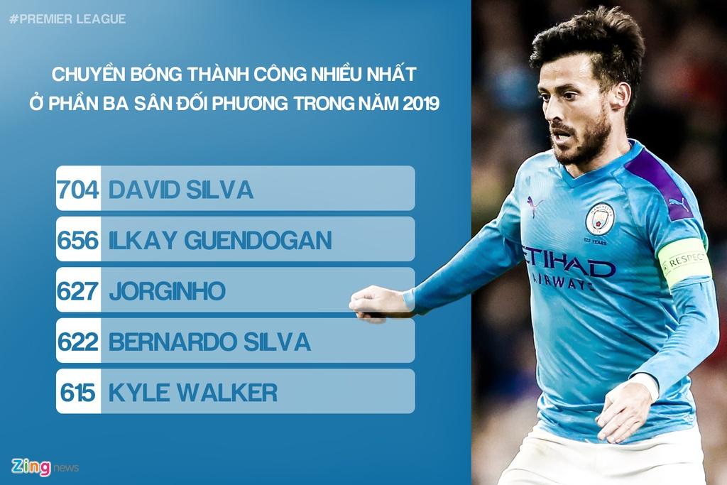 Nhung cai nhat tai Premier League trong nam 2019 hinh anh 9 09_most_passes_zing.jpg