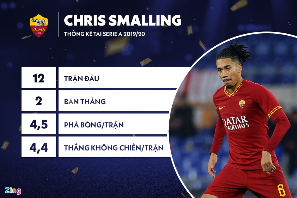 Chris Smalling vao doi hinh hay nhat chau Au mua nay hinh anh 4 03_smalling_zing.jpg