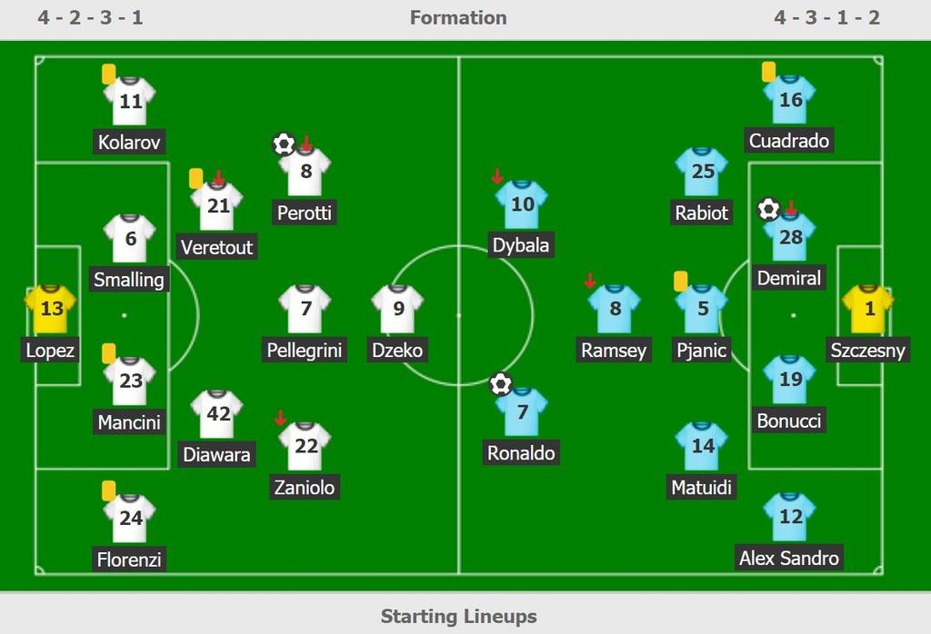 Juventus dau Roma anh 11