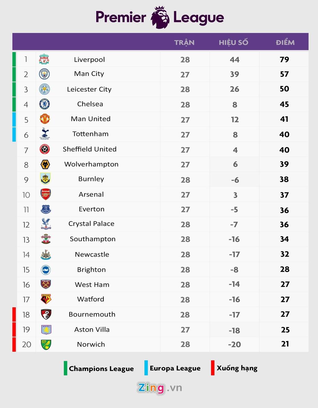 Liverpool thua Watford anh 12