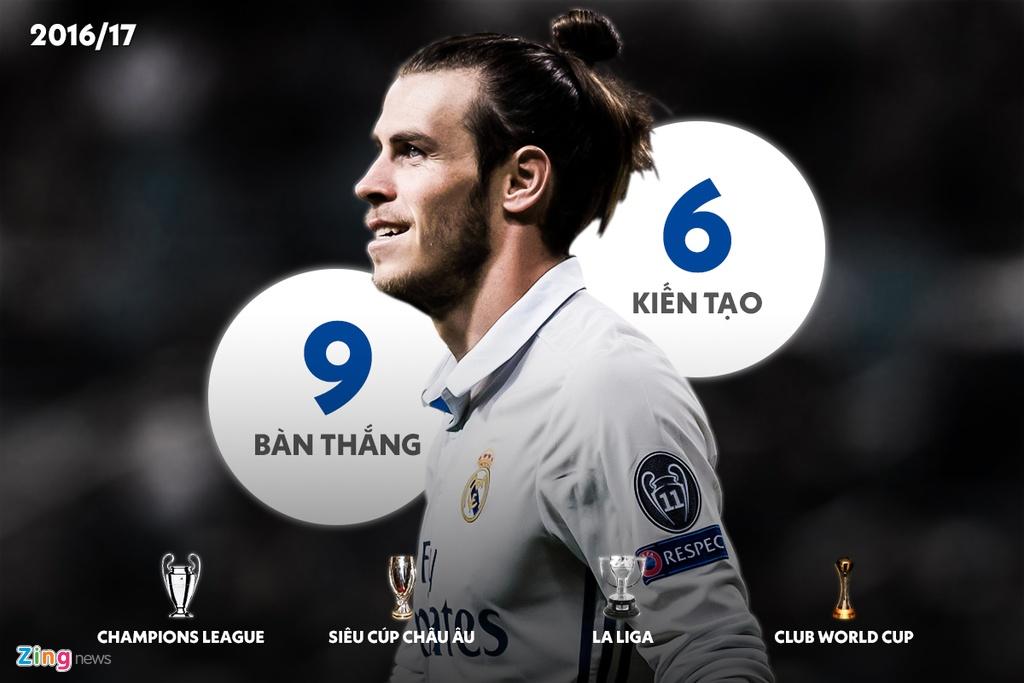 7 mua giai cua Gareth Bale tai Real Madrid hinh anh 4 2016_17_bale_zing.jpg