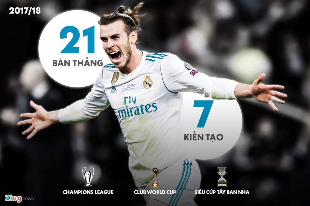 7 mua giai cua Gareth Bale tai Real Madrid hinh anh 5 2017_18_bale_zing.jpg