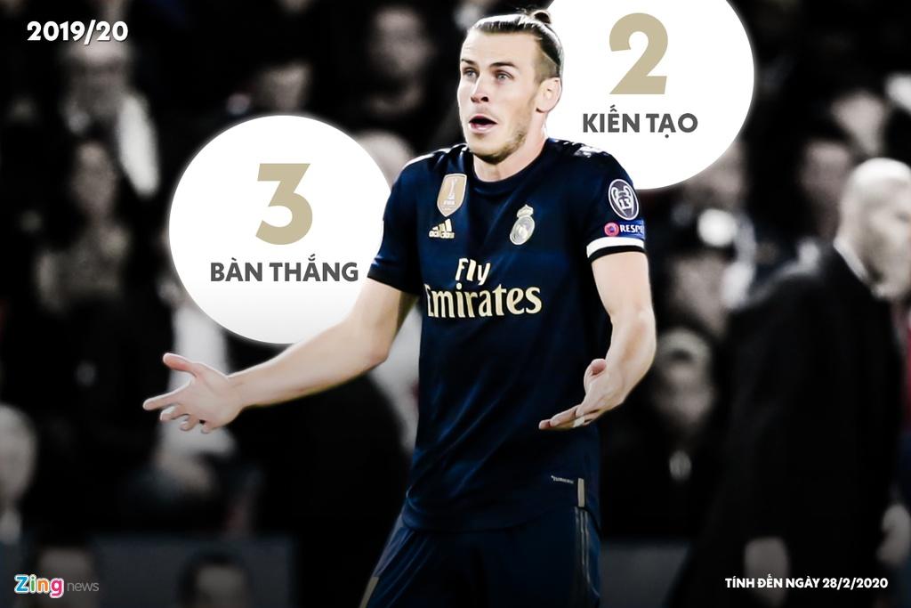 7 mua giai cua Gareth Bale tai Real Madrid hinh anh 7 2019_20_bale_zing.jpg