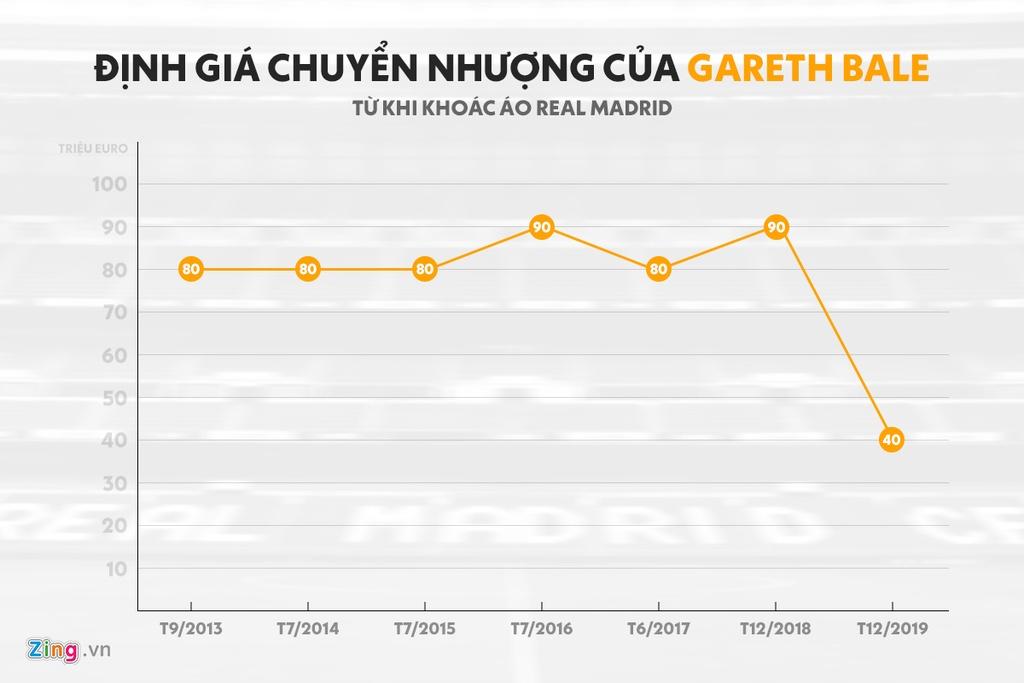 7 mua giai cua Gareth Bale tai Real Madrid hinh anh 8 bale_mv_over_time.jpg