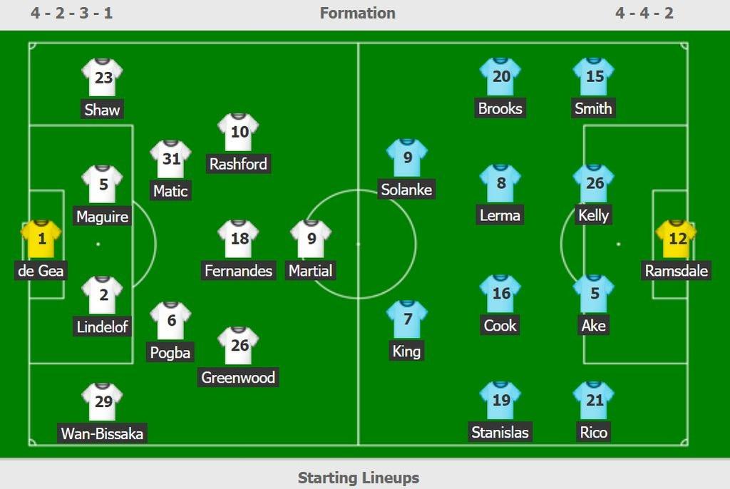 Man Utd vs Bournemouth anh 18