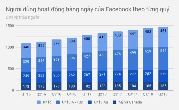 Facebook mat 120 ty USD von hoa: Vet nut tren co may kiem tien hinh anh 2