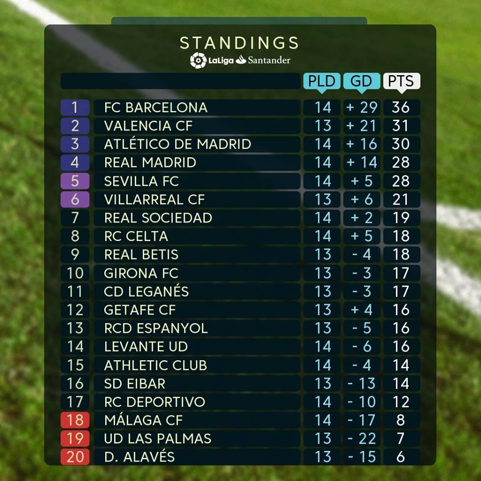 Ramos lap ky luc buon, Real Madrid bo lo co hoi o La Liga hinh anh 11