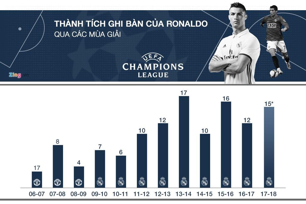 Ronaldo tai Champions League: Ong Vua cua nhung tran chung ket hinh anh 1