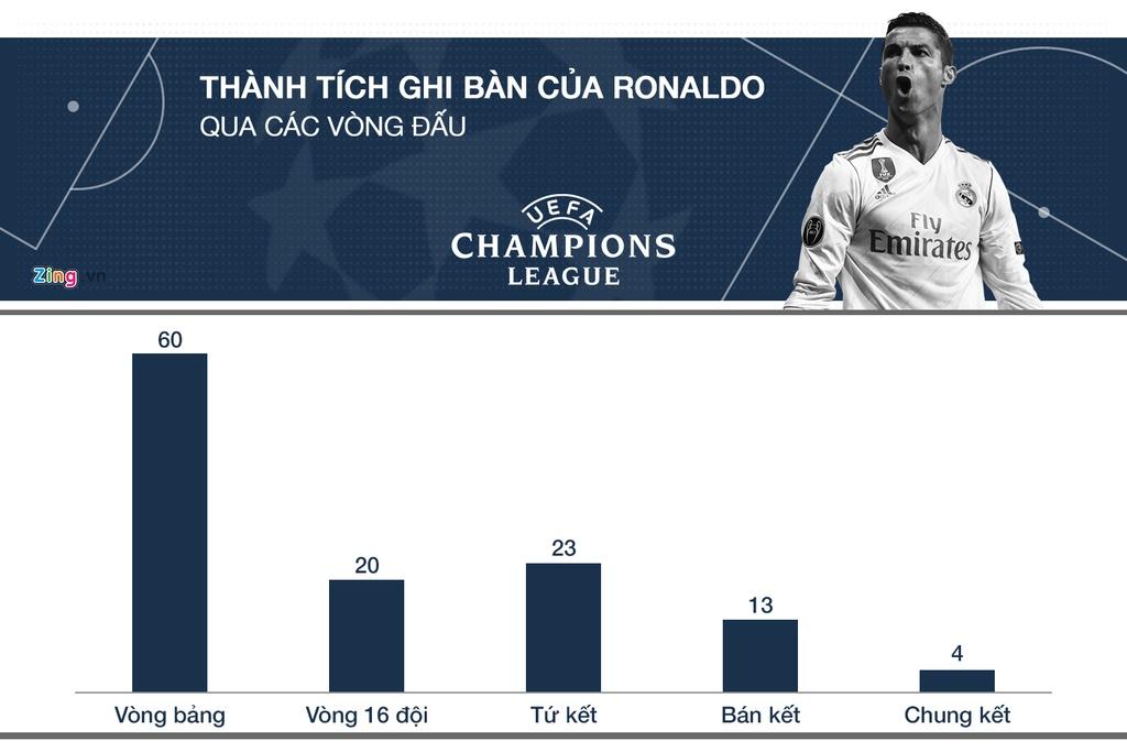 Ronaldo tai Champions League: Ong Vua cua nhung tran chung ket hinh anh 2