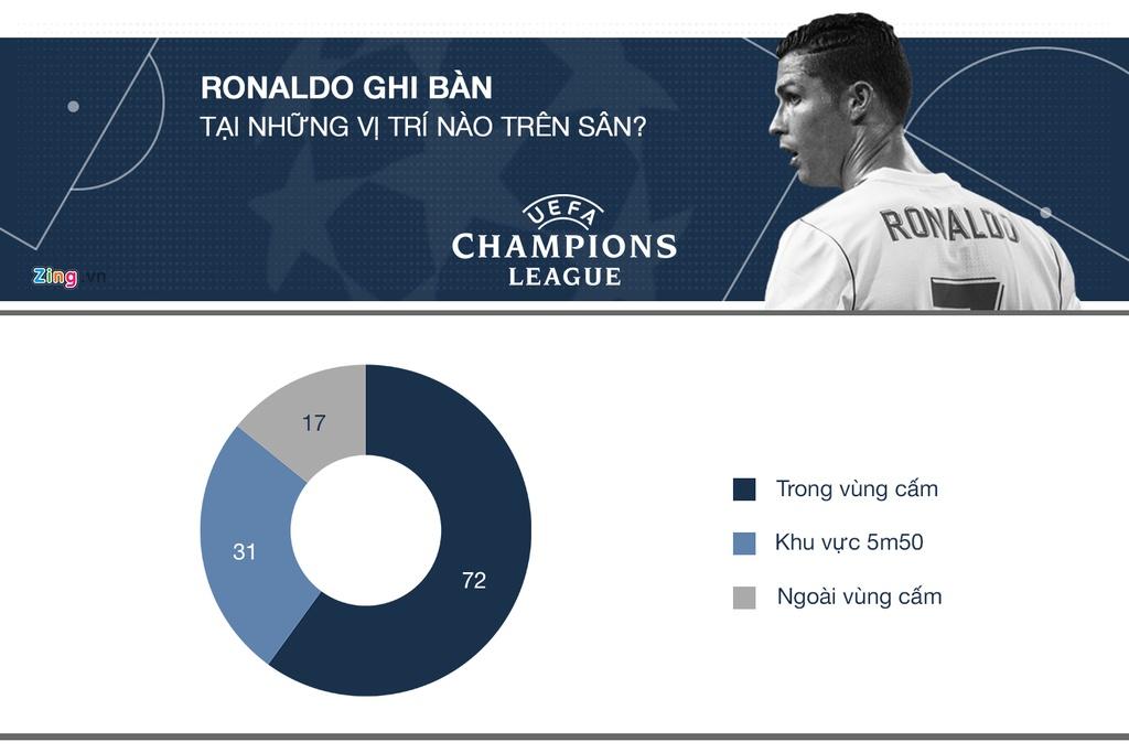 Ronaldo tai Champions League: Ong Vua cua nhung tran chung ket hinh anh 3