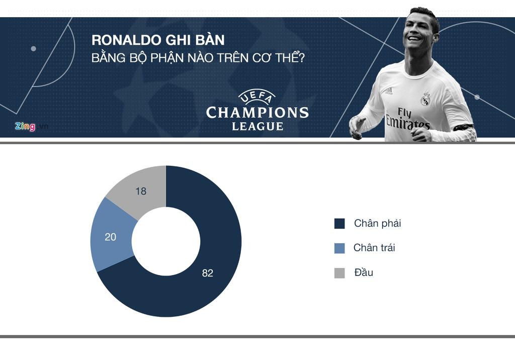 Ronaldo tai Champions League: Ong Vua cua nhung tran chung ket hinh anh 4