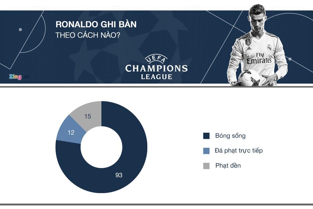 Ronaldo tai Champions League: Ong Vua cua nhung tran chung ket hinh anh 5