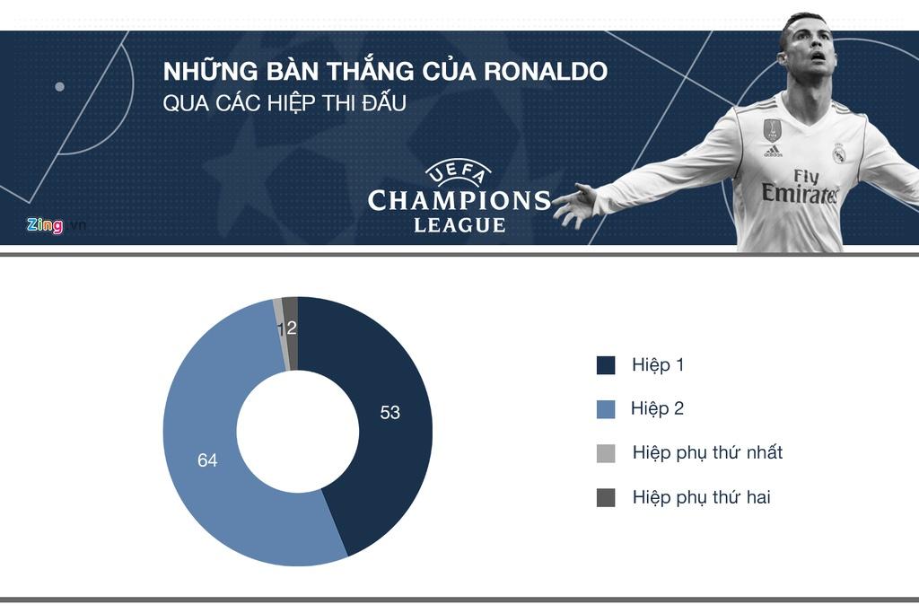 Ronaldo tai Champions League: Ong Vua cua nhung tran chung ket hinh anh 6