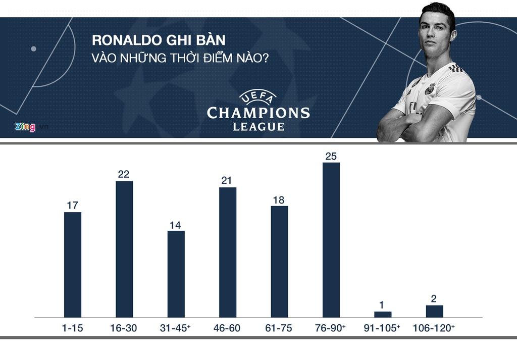 Ronaldo tai Champions League: Ong Vua cua nhung tran chung ket hinh anh 7