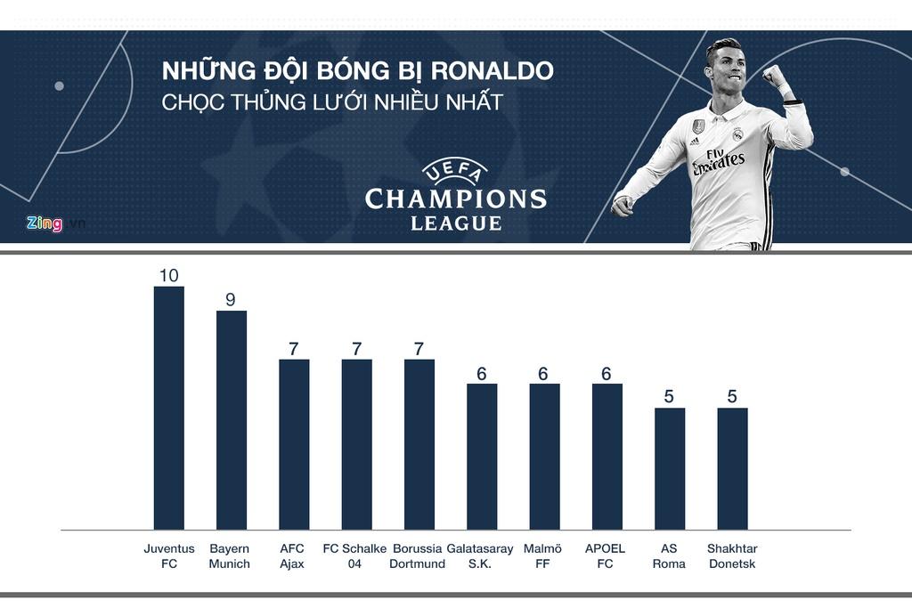 Ronaldo tai Champions League: Ong Vua cua nhung tran chung ket hinh anh 8