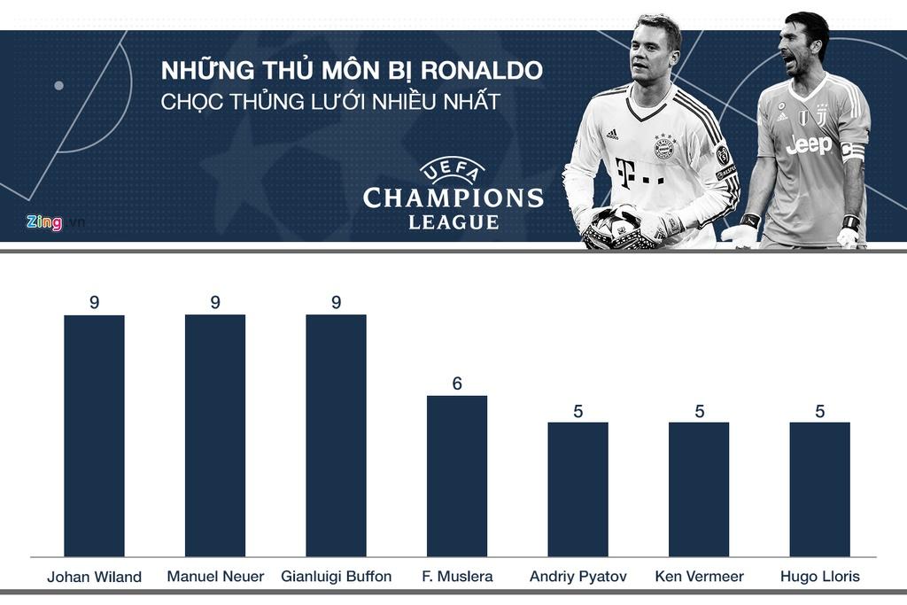 Ronaldo tai Champions League: Ong Vua cua nhung tran chung ket hinh anh 9