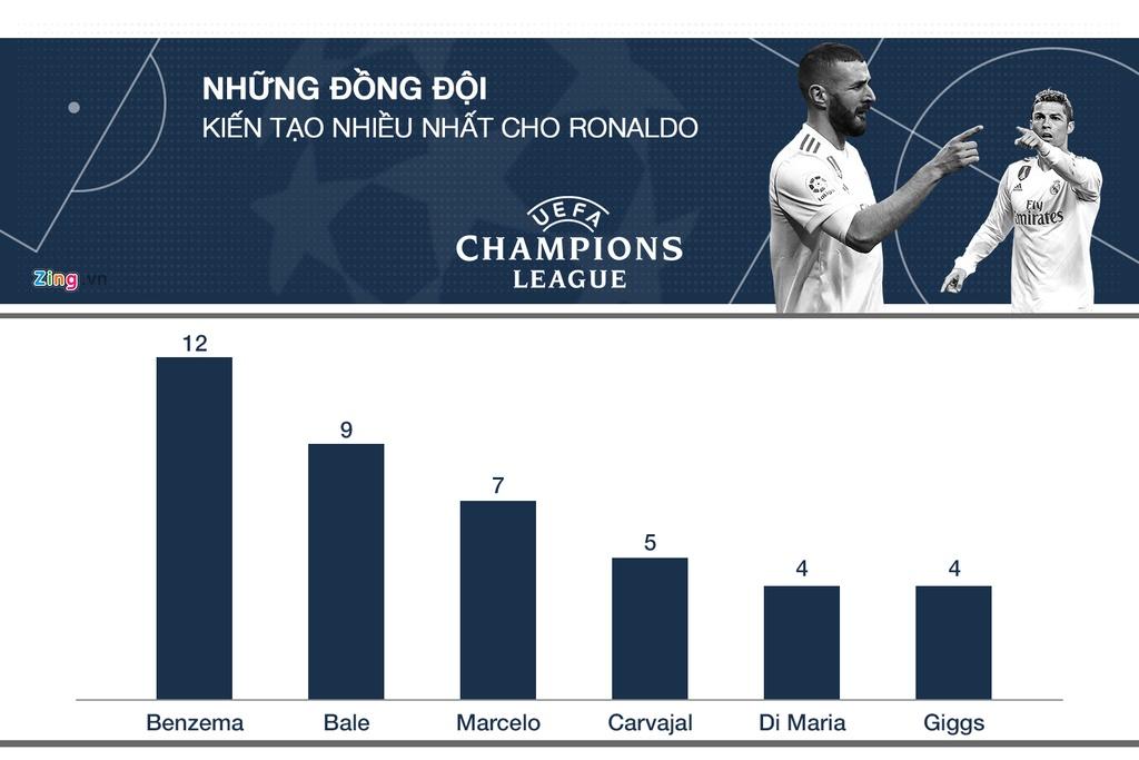 Ronaldo tai Champions League: Ong Vua cua nhung tran chung ket hinh anh 10