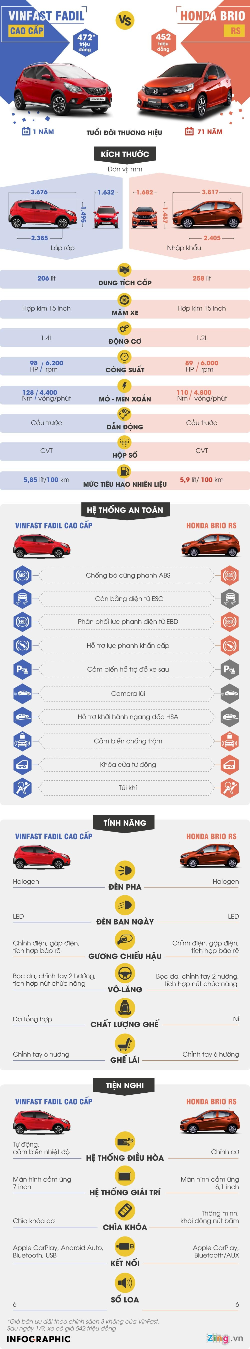 Mua xe hang A 'full option', chon VinFast Fadil hay Honda Brio RS? hinh anh 1
