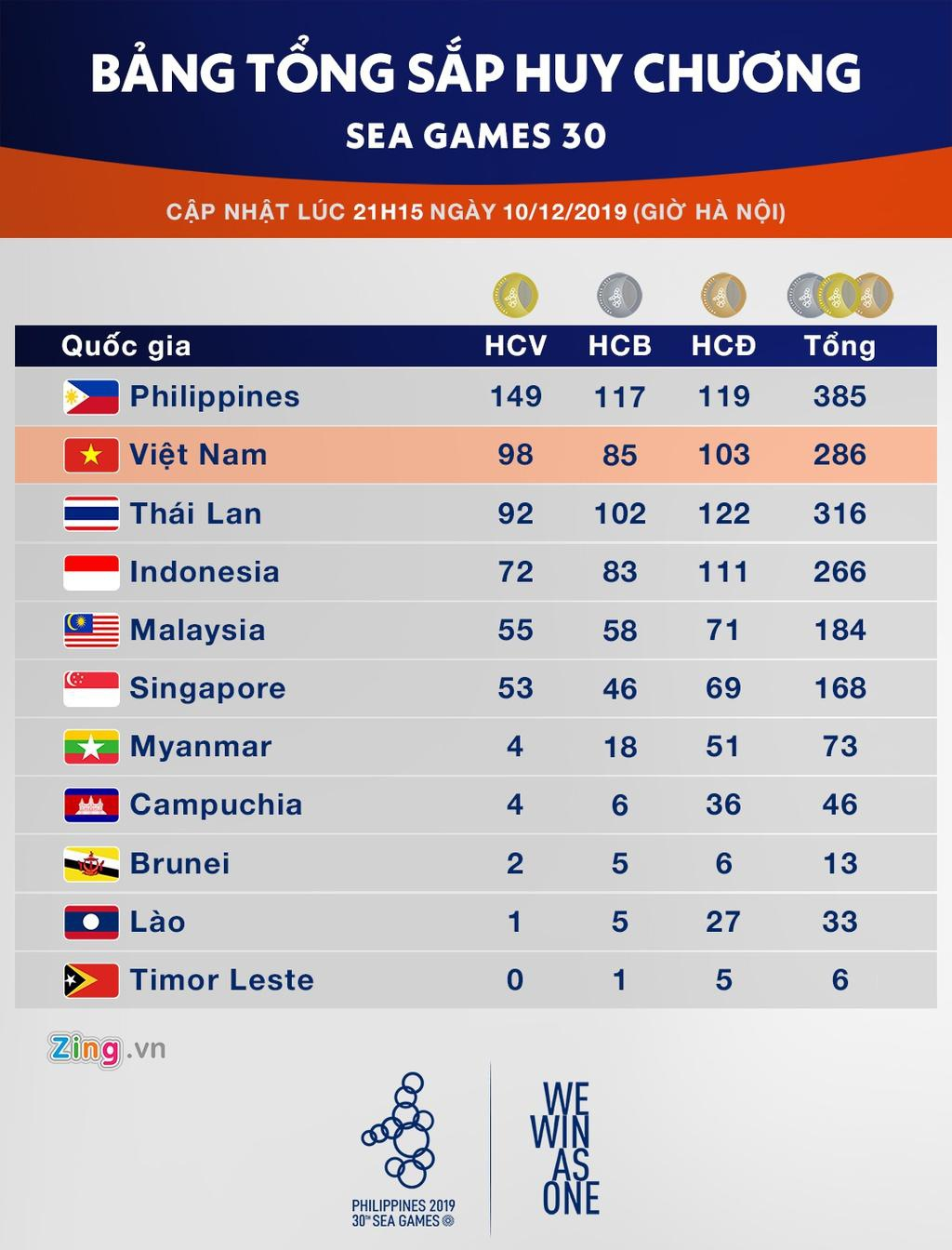 Viet Nam thang Thai Lan trong cuoc dua vi tri thu 2 tai SEA Games hinh anh 7