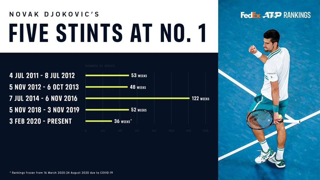 Djokovic vuot Federer anh 4