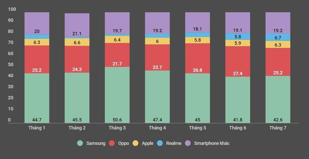 iPhone mất dần thị phần tại Việt Nam