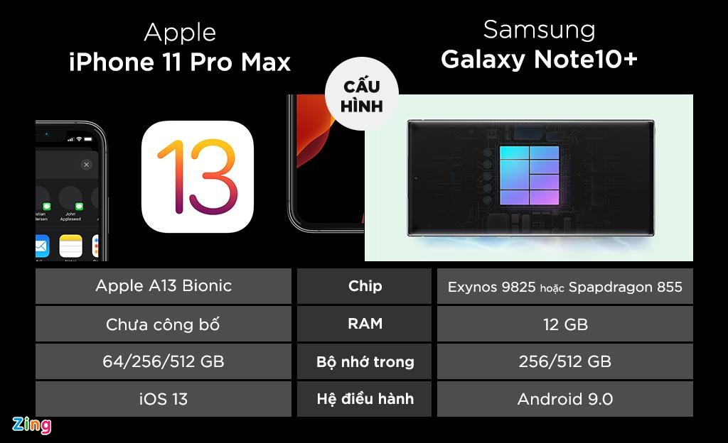 iPhone 11 Pro Max do thong so Galaxy Note10+ hinh anh 3