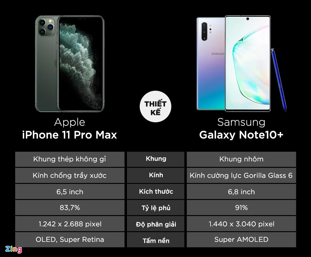 iPhone 11 Pro Max do thong so Galaxy Note10+ hinh anh 1