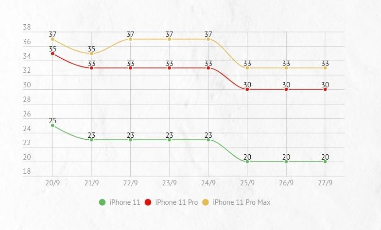 Gia iPhone 11 lao doc sau mot tuan ve Viet Nam hinh anh 1