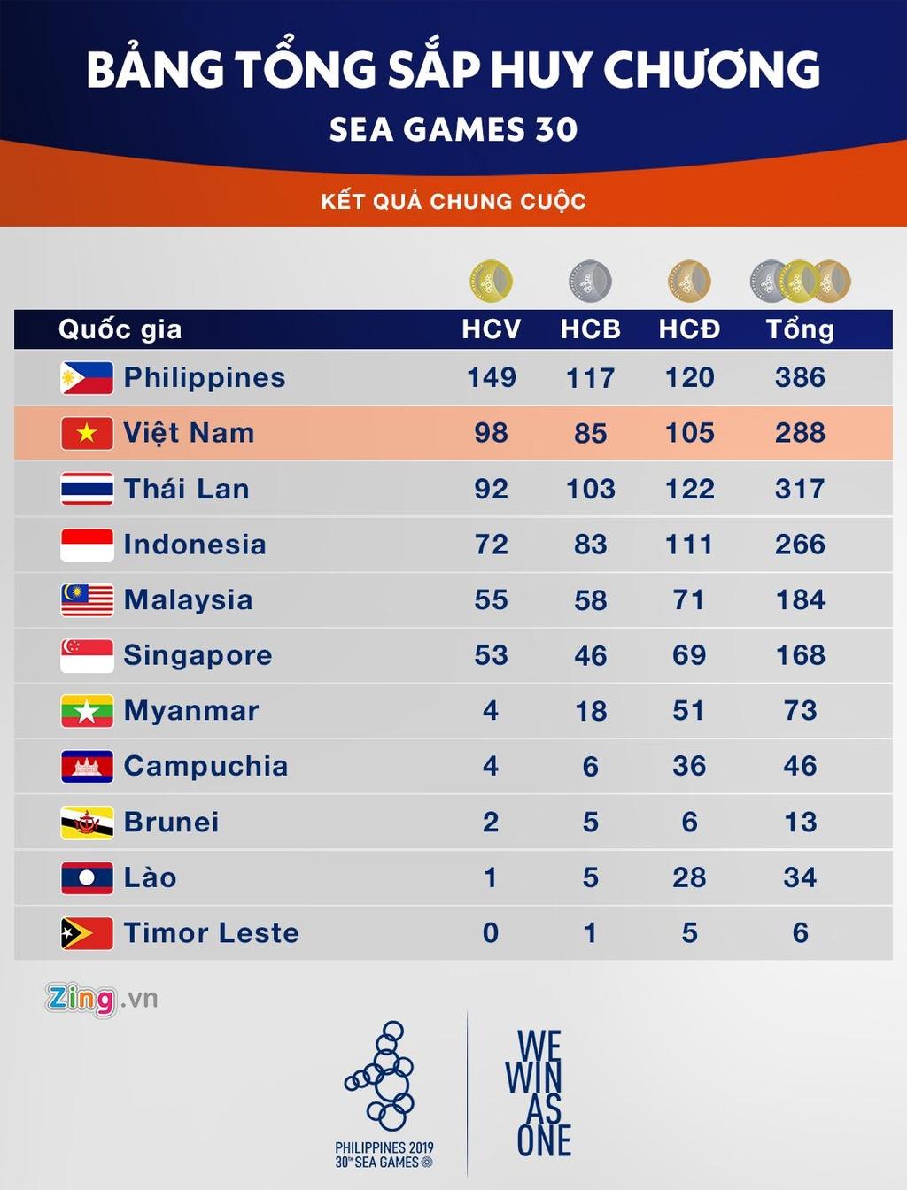 Hai HCV bong da SEA Games la ky tich cua the thao Viet Nam hinh anh 4