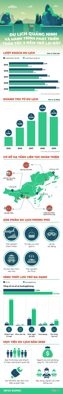 Du lich Quang Ninh va hanh trinh phat trien than toc 5 nam tro lai day hinh anh 1