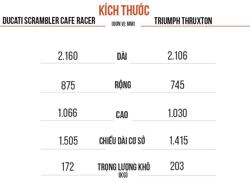 Ducati Scrambler Cafe Racer va Triumph Thruxton, 'cafe' nao dac hon? hinh anh 3