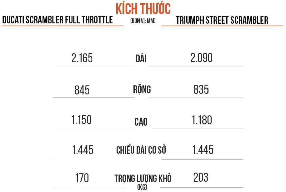 Mua scrambler 'hang hieu' chay pho, chon Ducati hay Triumph? hinh anh 3