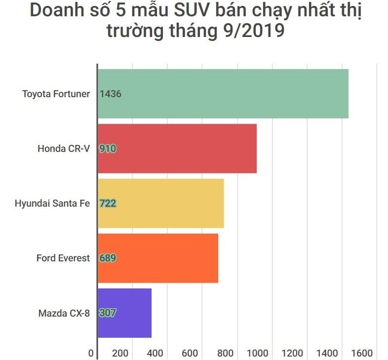 Doanh so SUV thang 9/2019 - CR-V but toc, CX-8 hut hoi hinh anh 1