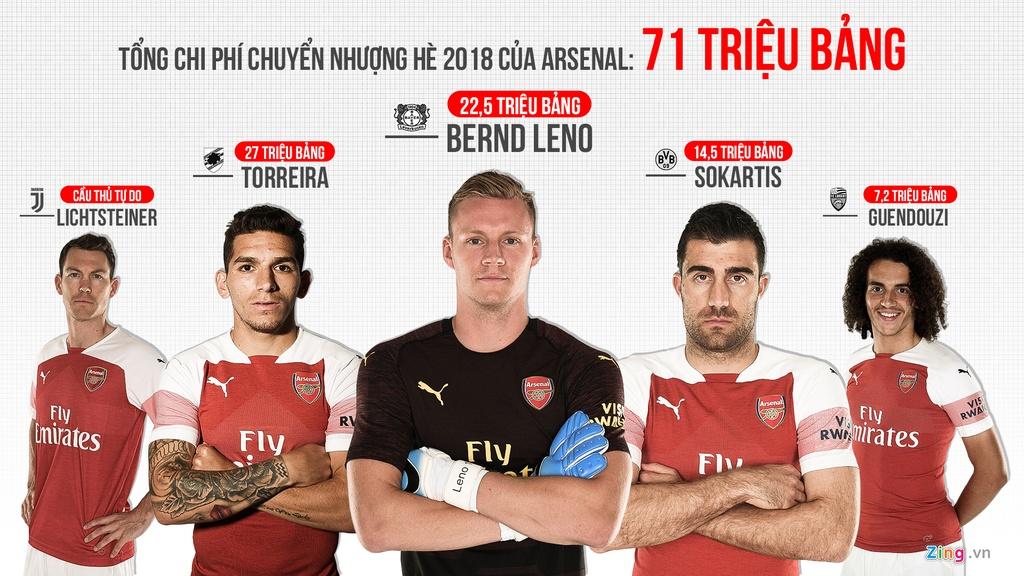 Arsenal thang 9 tran lien tiep: Chien cong cua Unai Emery hinh anh 3