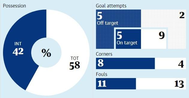 Inter Milan thang nguoc Tottenham 2-1: Chien thang cho ke dien hinh anh 4