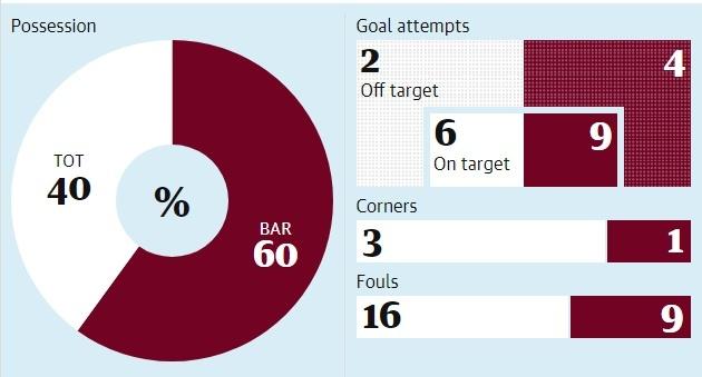 Barca thang Tottenham 4-2: Messi va nghich ly cua thien tai hinh anh 3