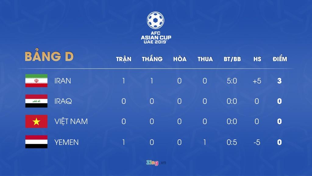 Iraq,  doi tuyen Viet Nam,  lich thi dau Asian Cup anh 5